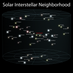 Science Art: <i>Solar Interstellar Neighborhood</i>, by Andrew Z. Colvin