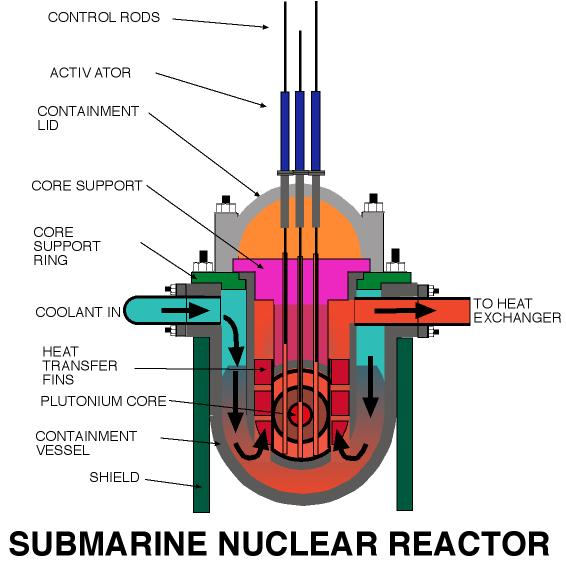 Science Art Submarine Reactor By Webber 2007 The Guild Of