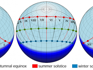 from https://commons.wikimedia.org/wiki/File:Ancient_Roman_time_keeping_sun_path_hora.png