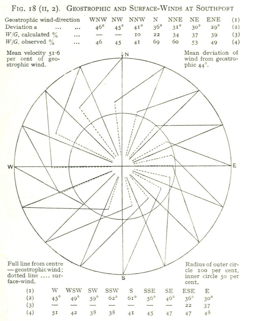 from https://archive.org/details/manualofmeteorol04shawuoft