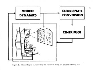 Scientific illustration of astronaut training equipment: a simulator in three axes.