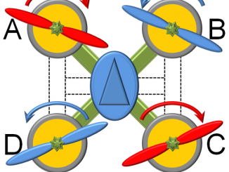Scientific illustration of a quadrocopter drone's propeller directions.